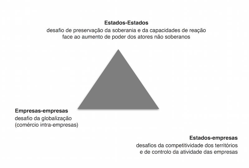 Triângulo da Diplomacia Económica
